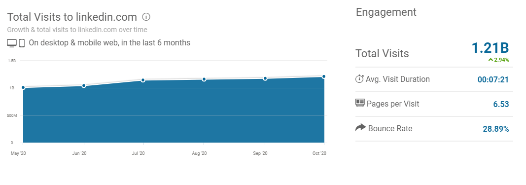Estimated Monthly Traffic Of Linkedin According To Similarweb