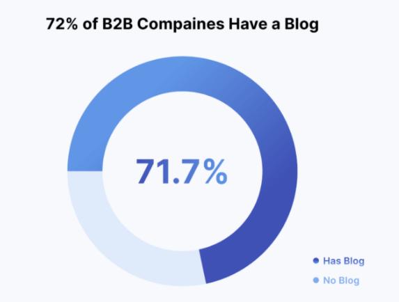 71.7% B2B companies have their own blog