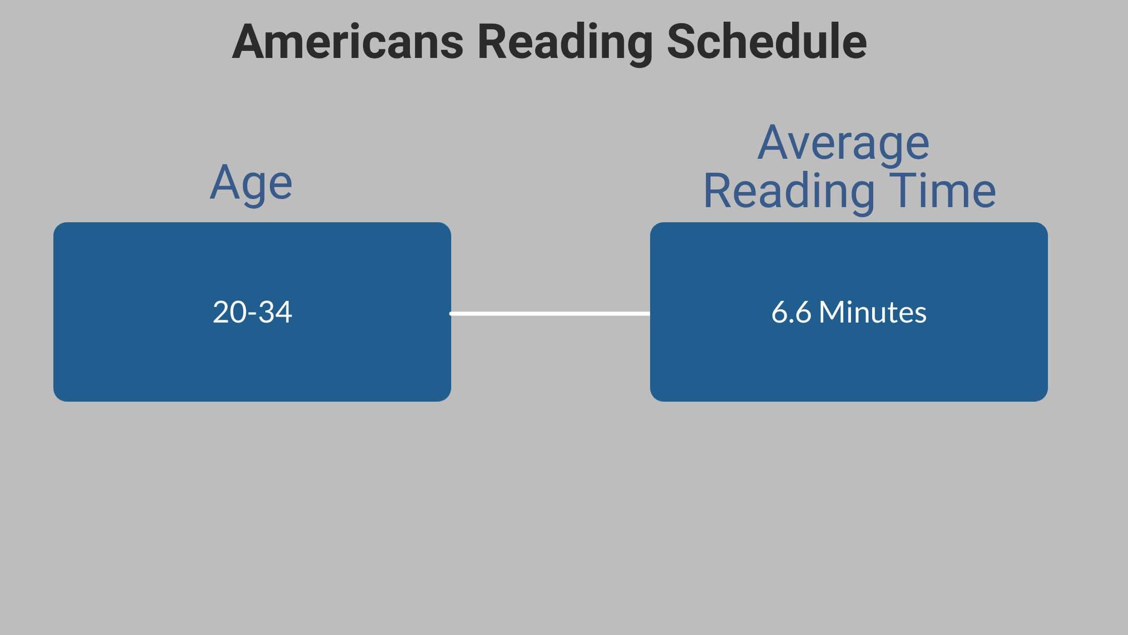 Average American Reading Time