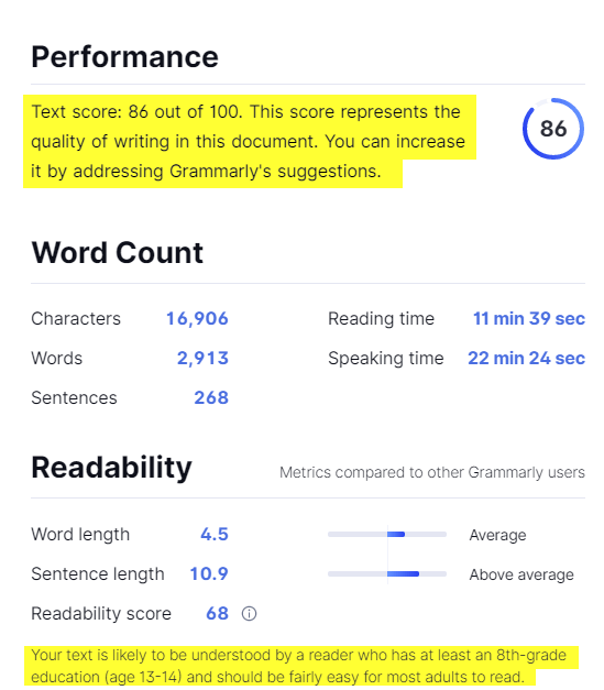 Overall performance and writing score by Grammarly