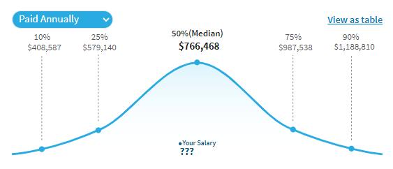 Average CEO salary